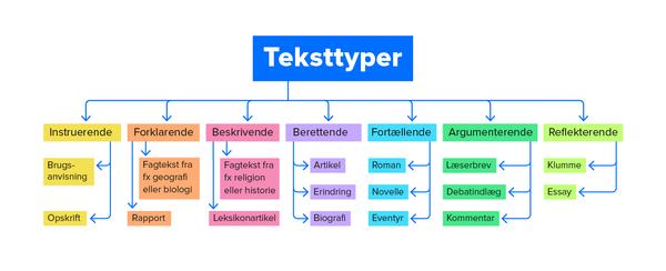 Tekster kan inddeles i teksttyper, alt efter hvilket formål der er med teksten.